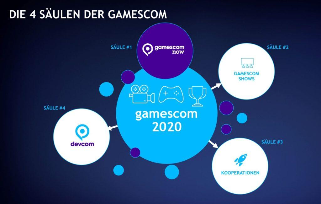 4 Säulen der gamscom 2020