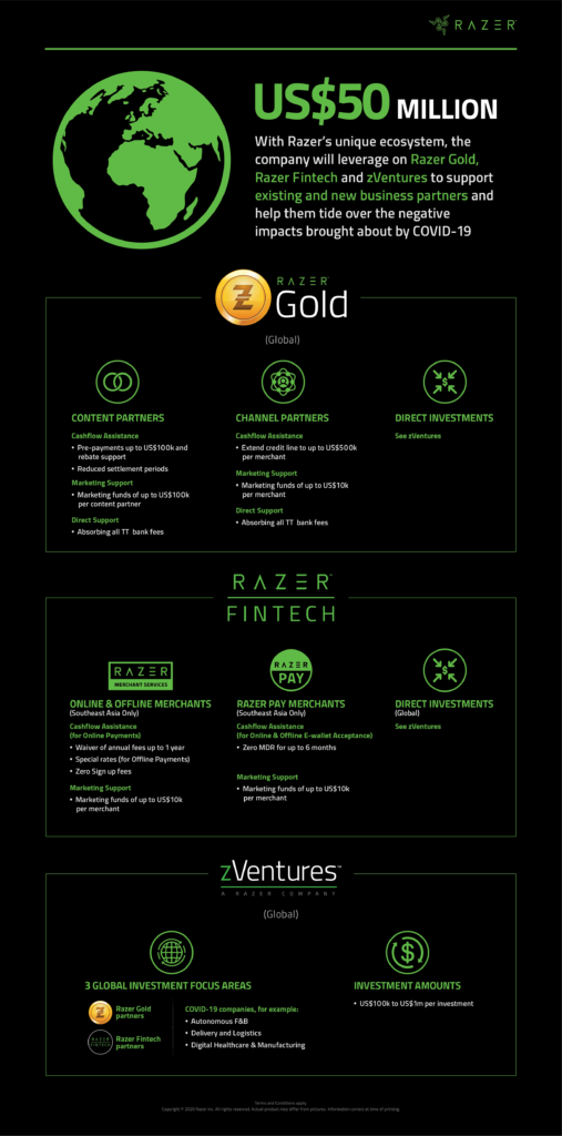 Razer Infographic Covid19
