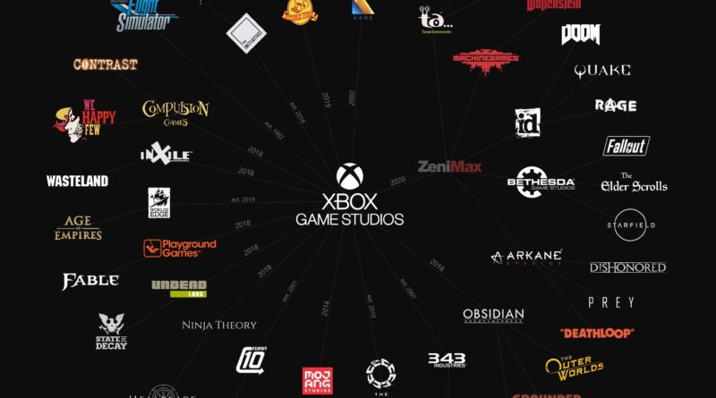 xbox studios and brands